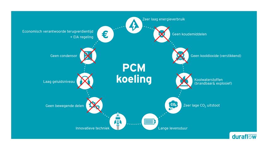 PCM koeling